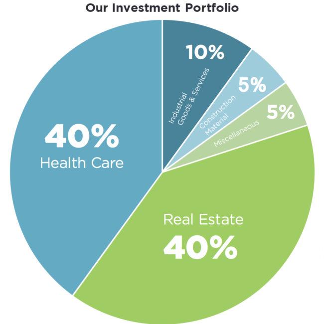 Investment-p2